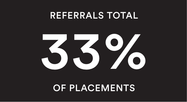 referrals total 33% of placements